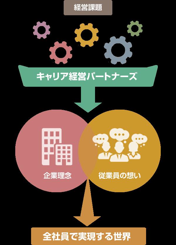 経営課題→全社員で実現する世界